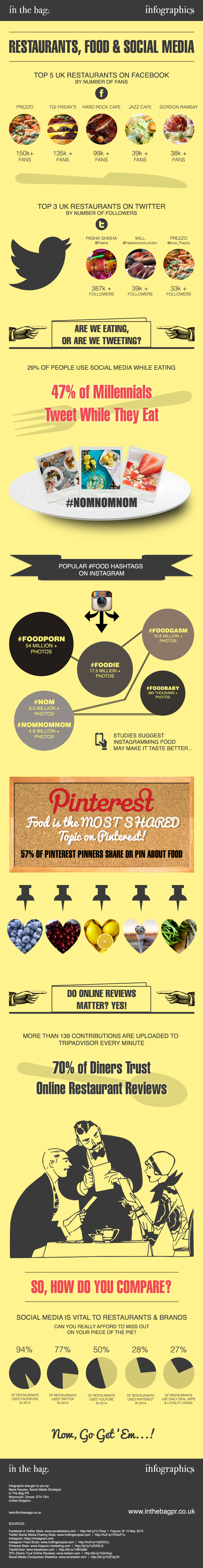 In-The-Bag-PR-INFOGRAPHIC-Restaurants-Food-And-Social-Media
